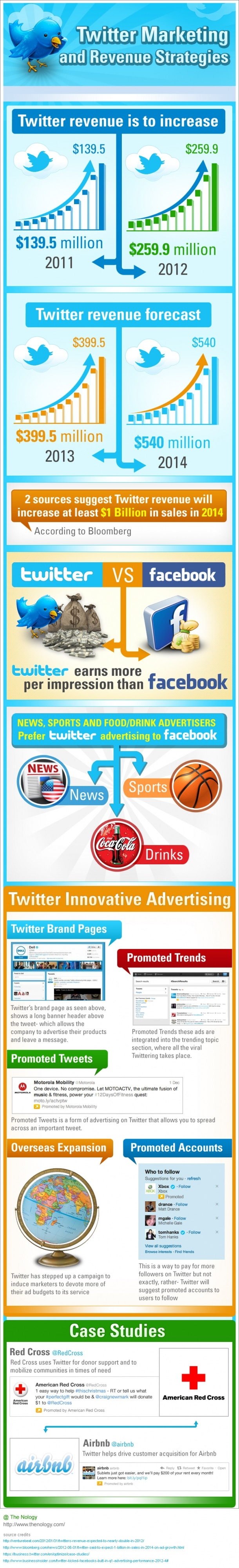 Twitter Marketing & Revenue Strategies [Infographic]