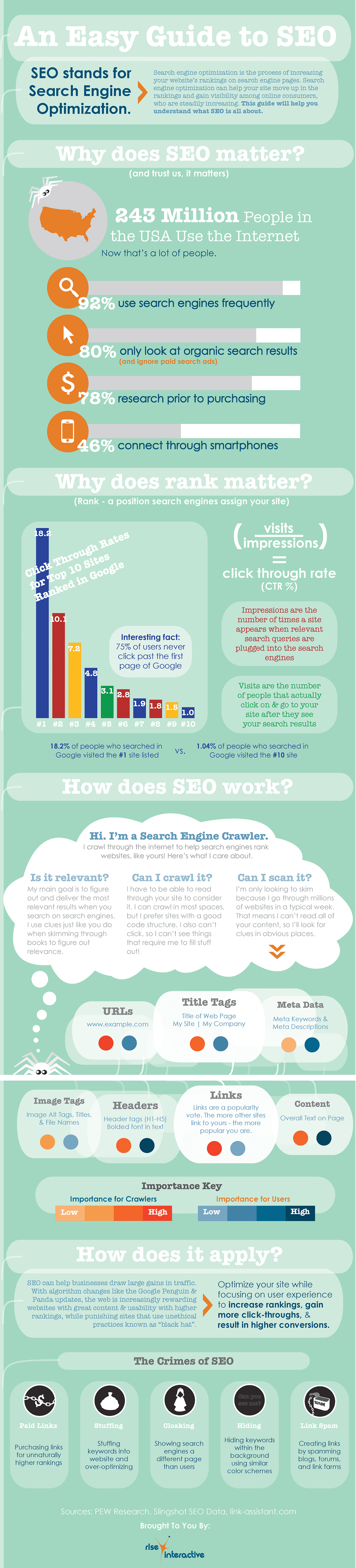 Beginner's Guide To SEO [Infographic]