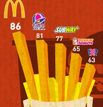 Social Media Fast Food Restaurant Burger War [Infographic]