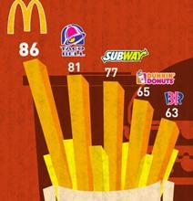 Fast-Food-Restaurants-Social-Media