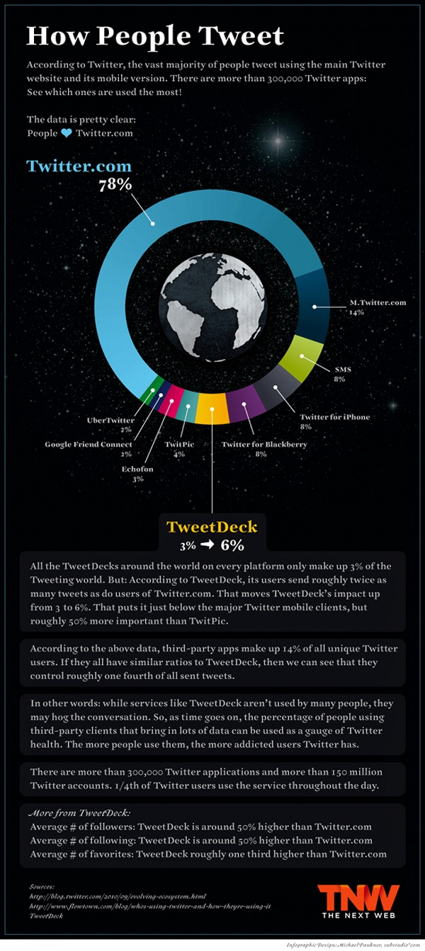 How People Tweet: The Most Popular Twitter Apps [Infographic]