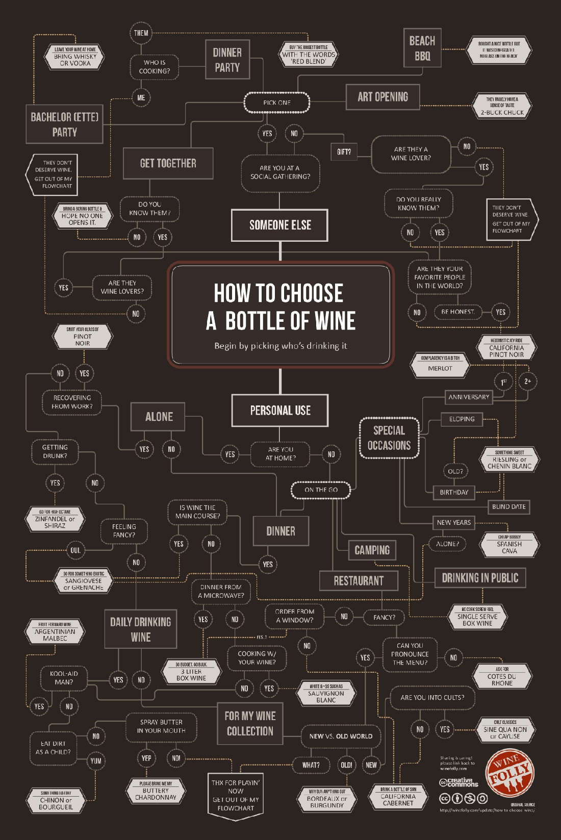 How To Choose The Perfect Bottle Of Wine [Flowchart]