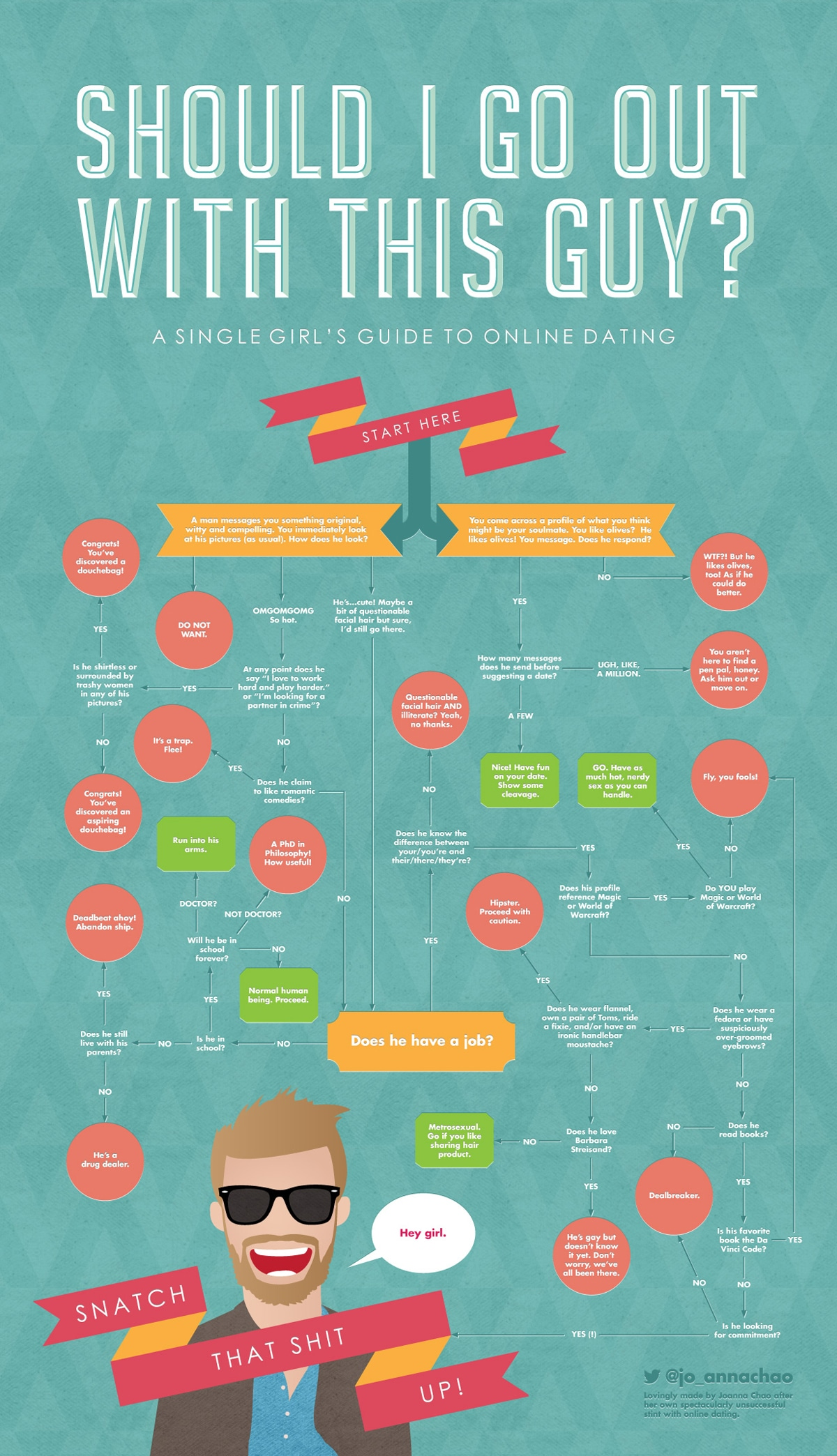 Online Dating Guide For Girls [Infographic]