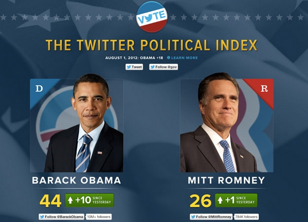 Twitter Political Index Launches To Track US Presidential Race
