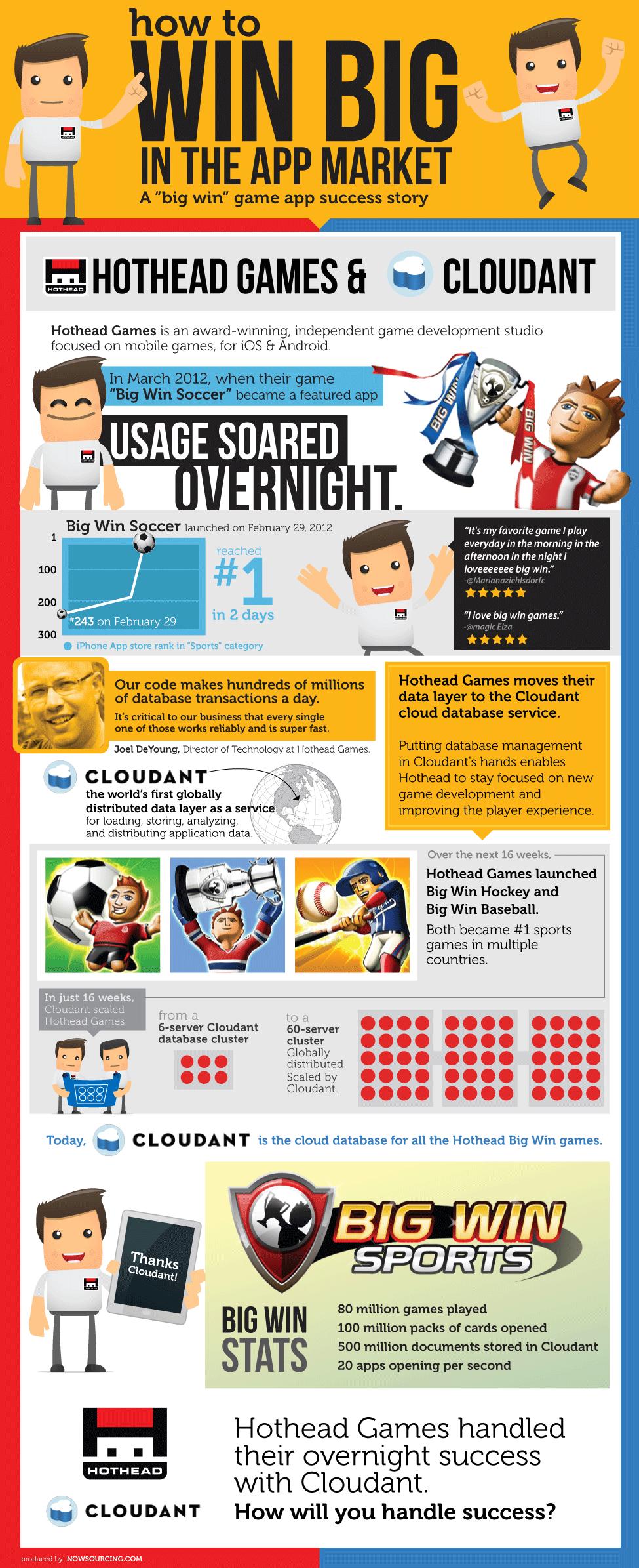 app-developer-data-guide-infographic