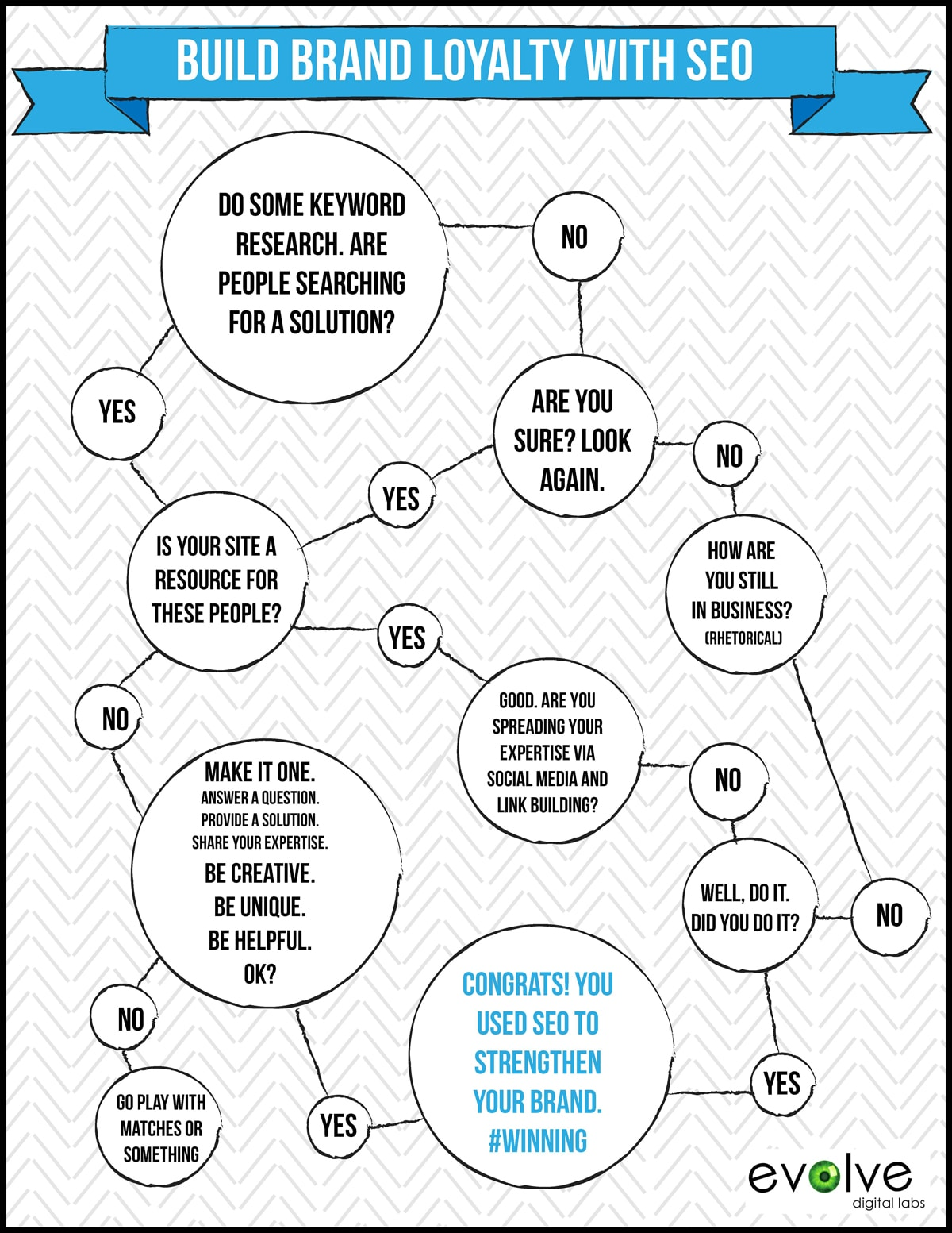 Brand Loyalty Refined Through Humorous SEO [Flow Chart]