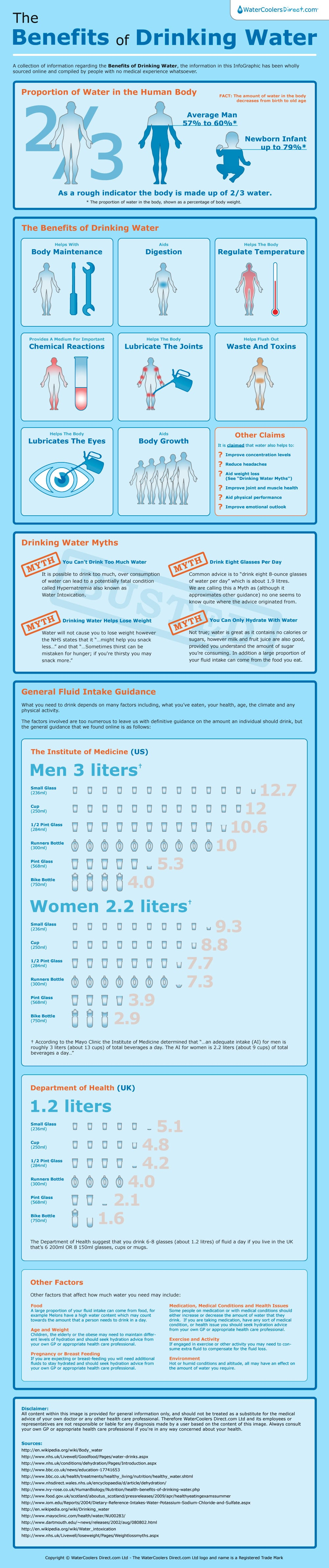 Cracking Myths About Drinking Water [Infographic]
