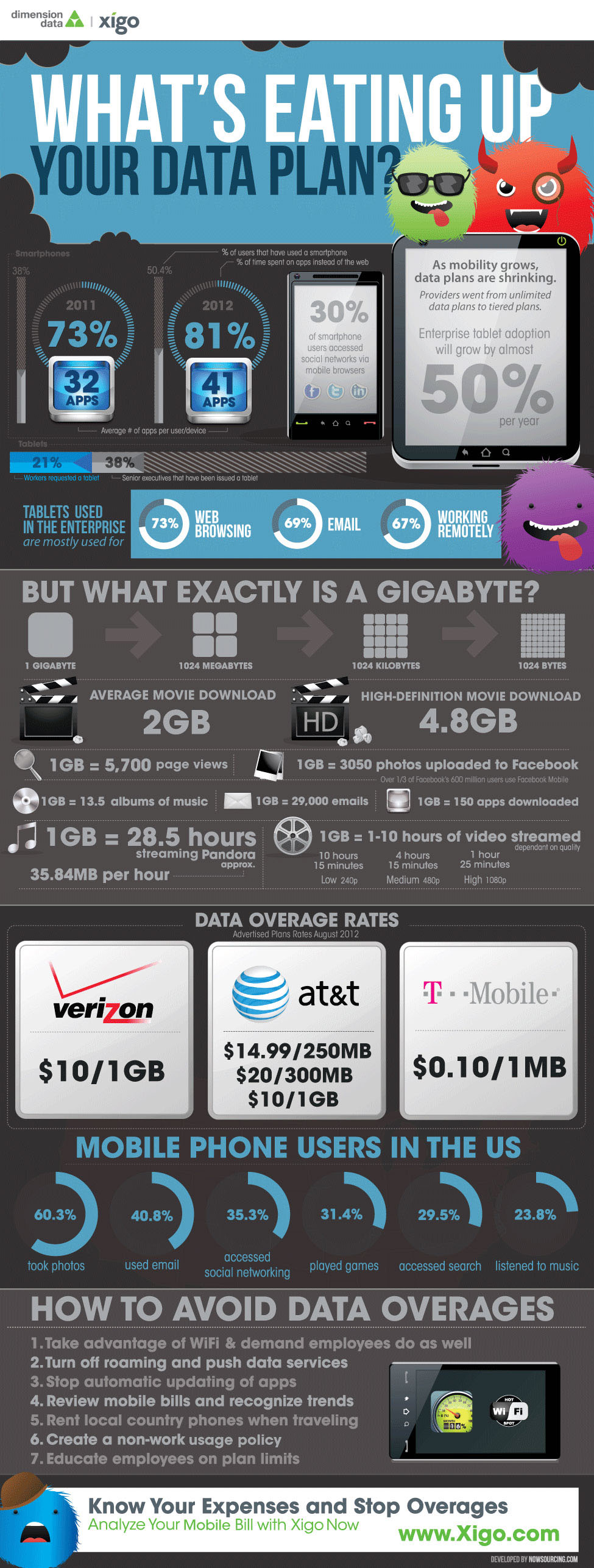 Data Consumption: What You Really Pay For [Infographic]