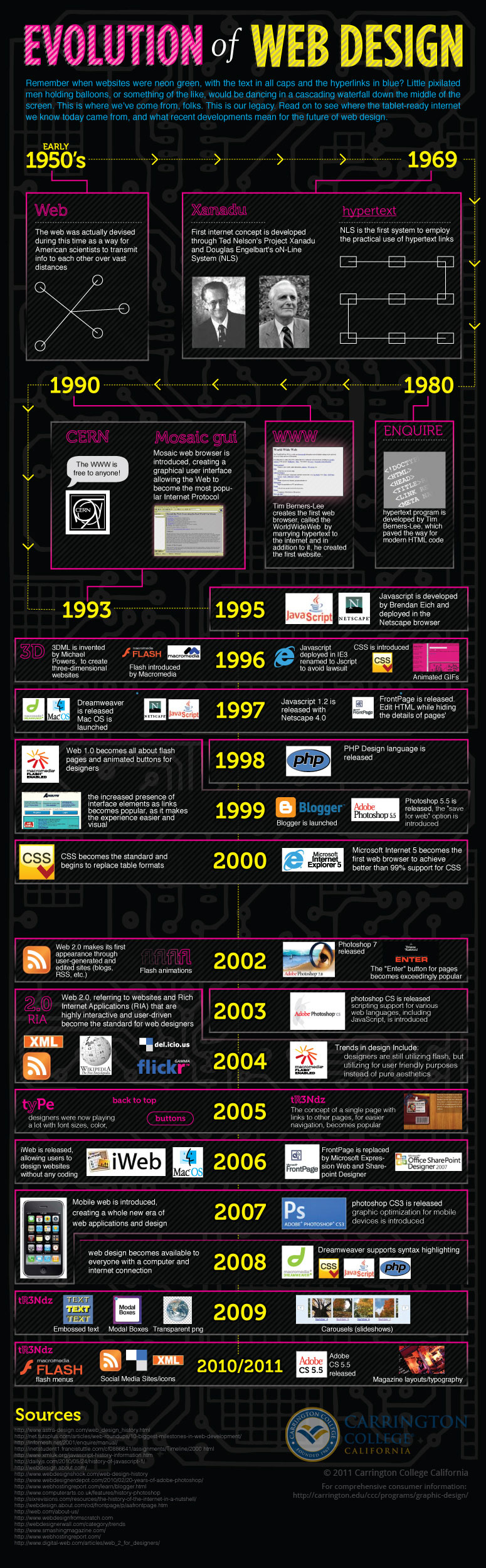Design Evolution On The Web Explained [Infographic]