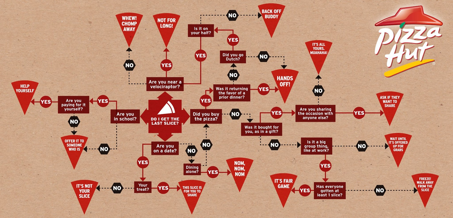 How To Decide Who Gets The Last Slice Of Pizza [Flowchart]