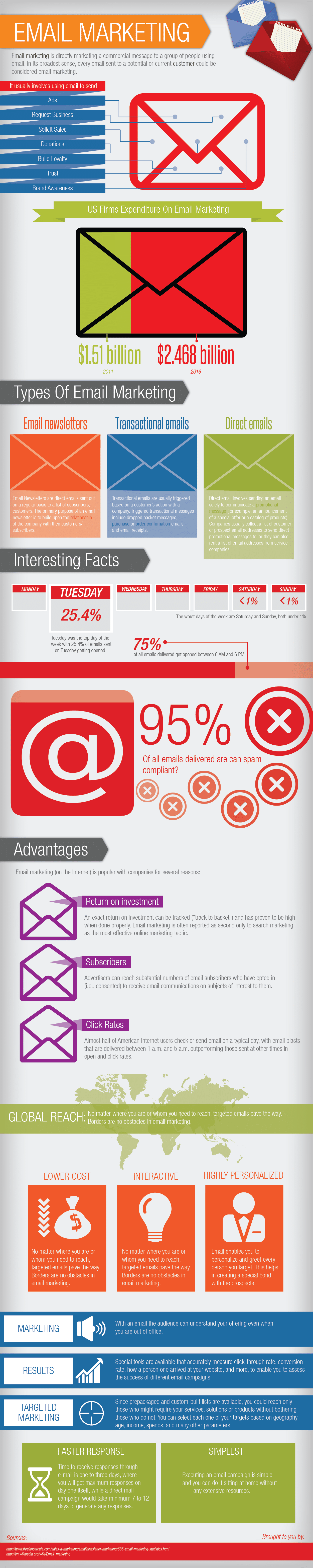 Most Effective Advertising Online In 2012 [Infographic]