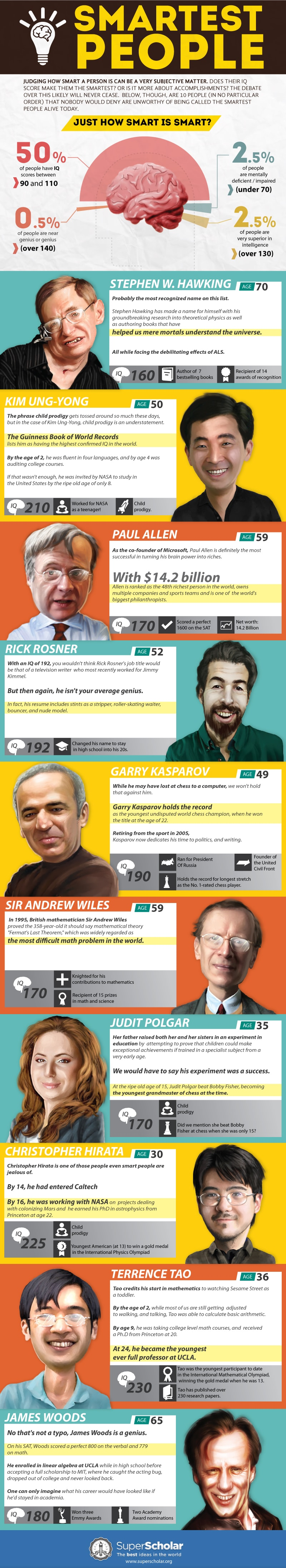 Top 10 Smartest People Alive Today [Infographic]