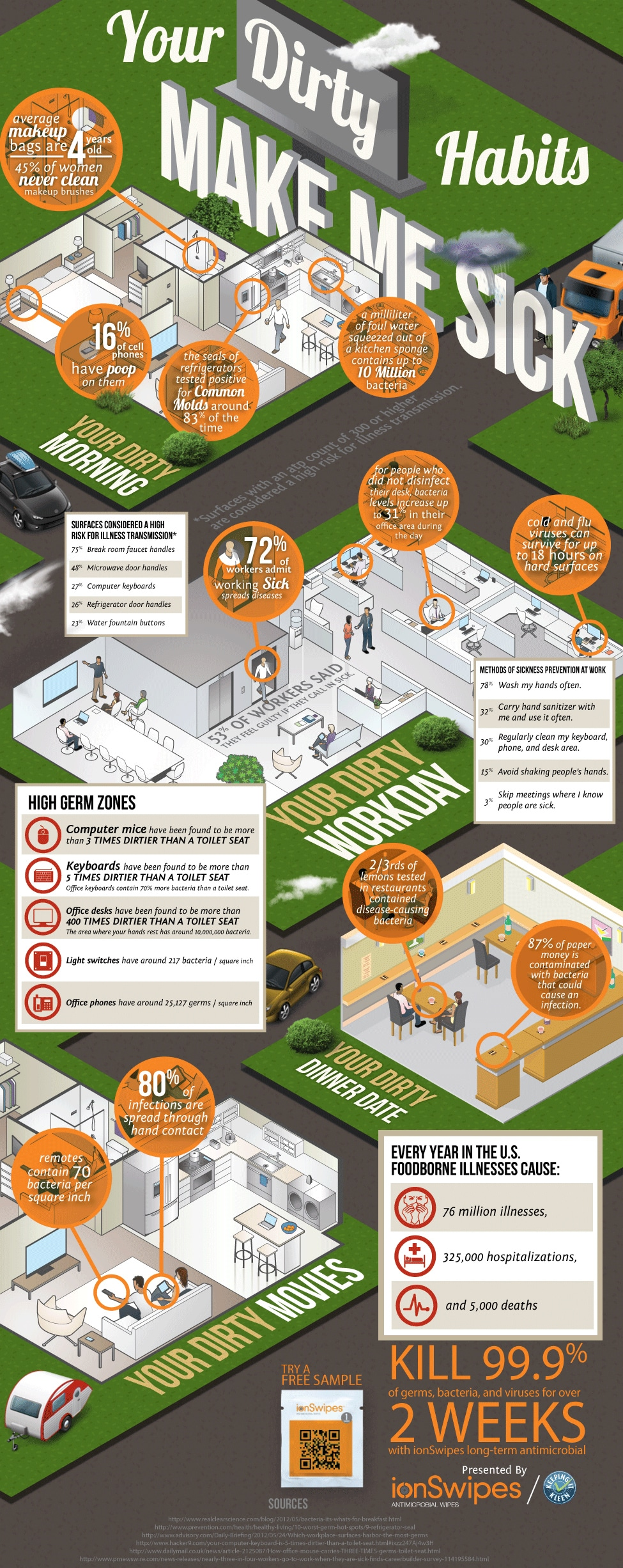 Stay Healthy: Avoid The Germ Zones During The Day [Infographic]
