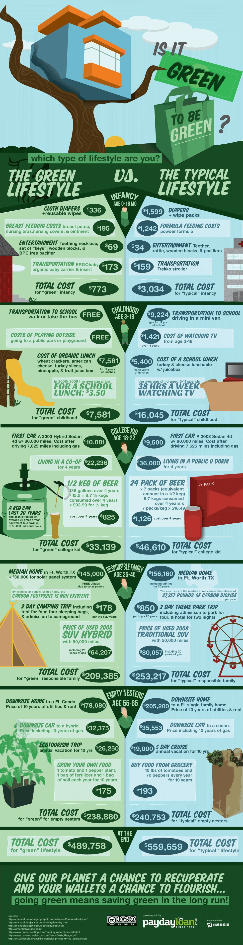 adopting a green lifestyle can save you money infographic. Black Bedroom Furniture Sets. Home Design Ideas