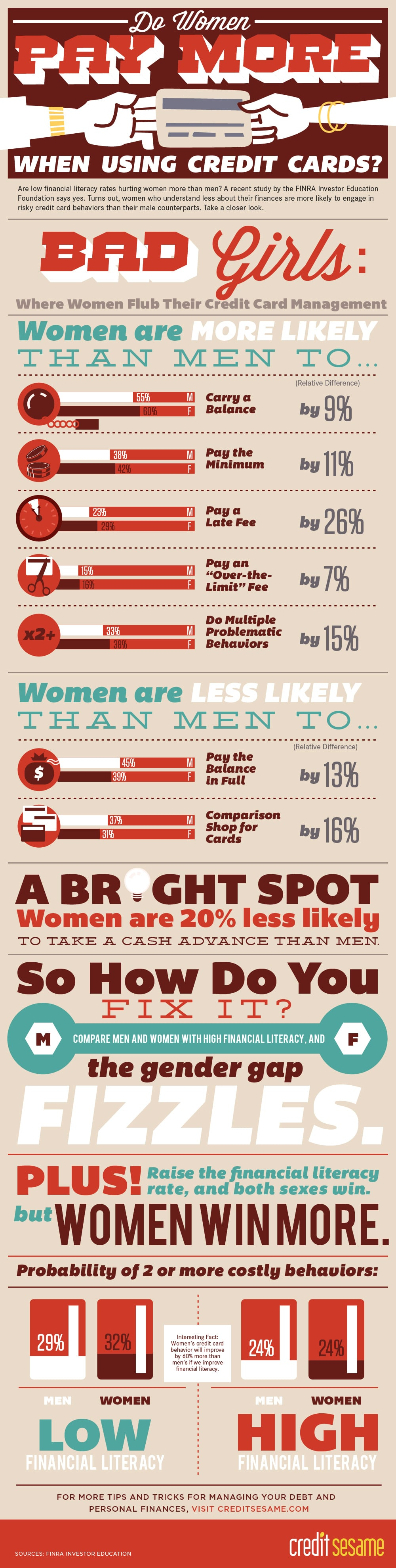 Gender Pricing: Women Often Pay More Than Men [Infographic]