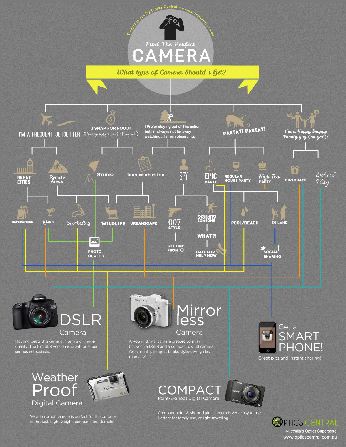 Camera Guide Will Help You Decide What Camera To Get [Infographic]