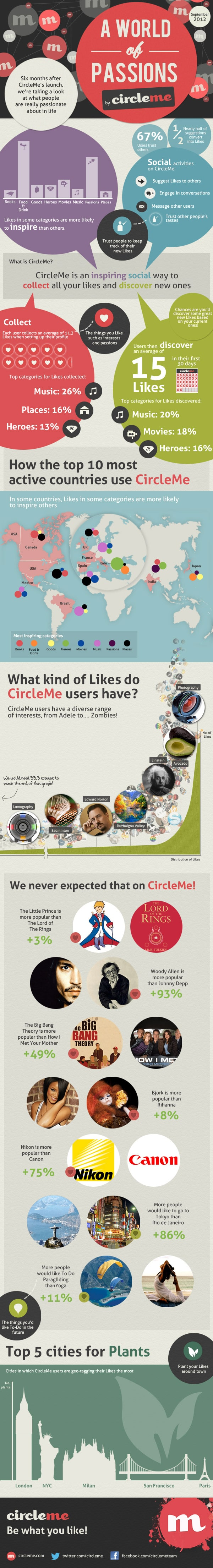 CircleMe Users Passions Infographic