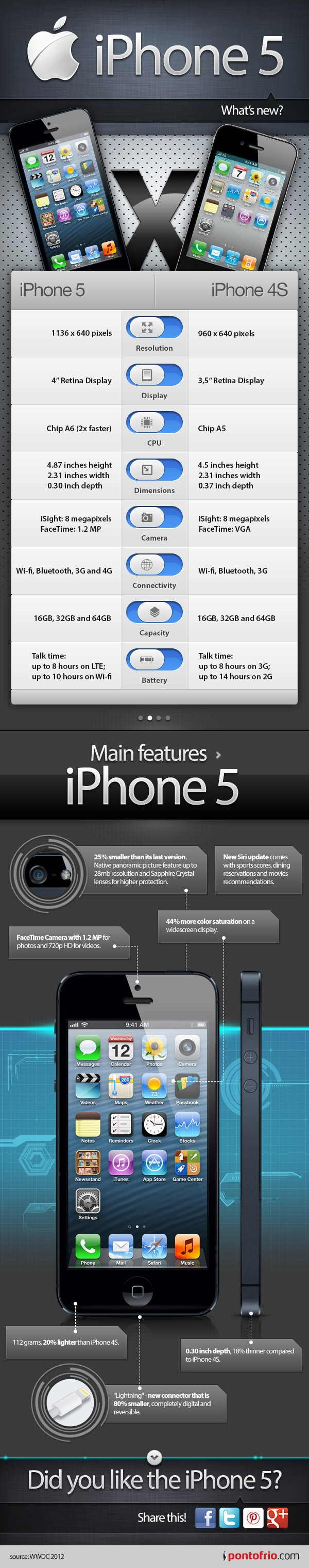 iPhone 5 Review: What's Really New? [Infographic]