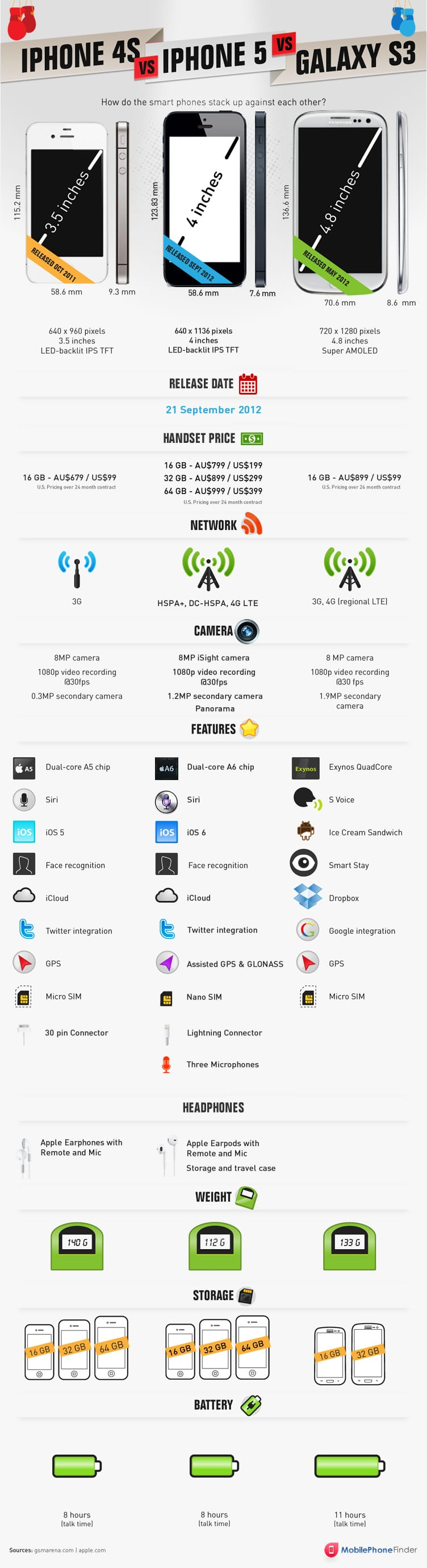 iPhone 5 Specs Compared To iPhone 4S & Galaxy S3 [Infographic]