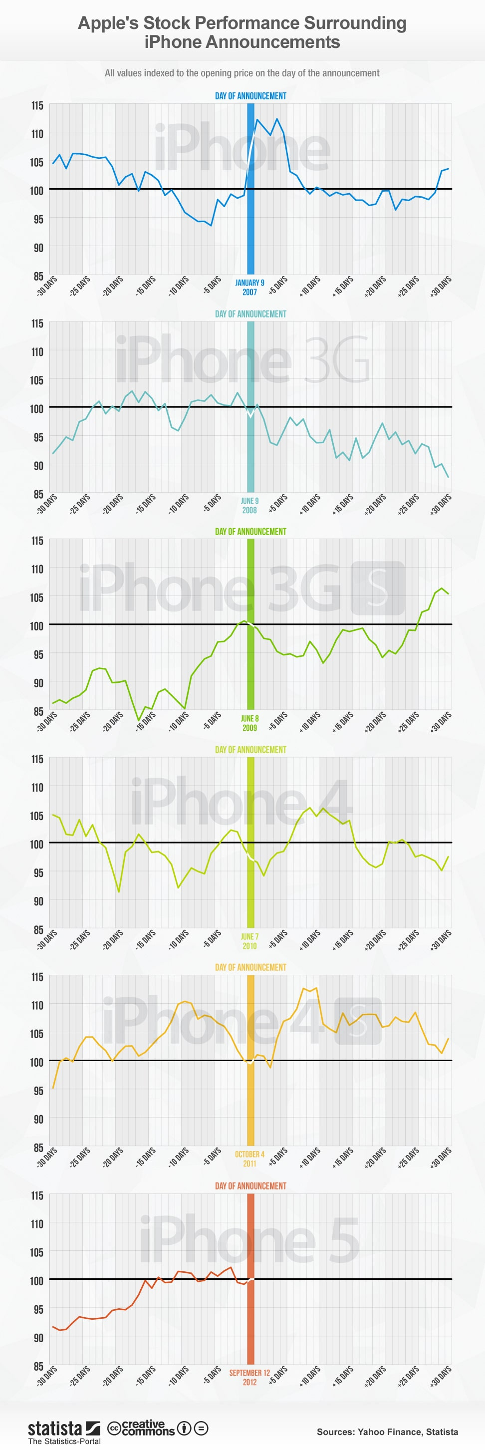 iphone-announcement-effect-stock-infographic