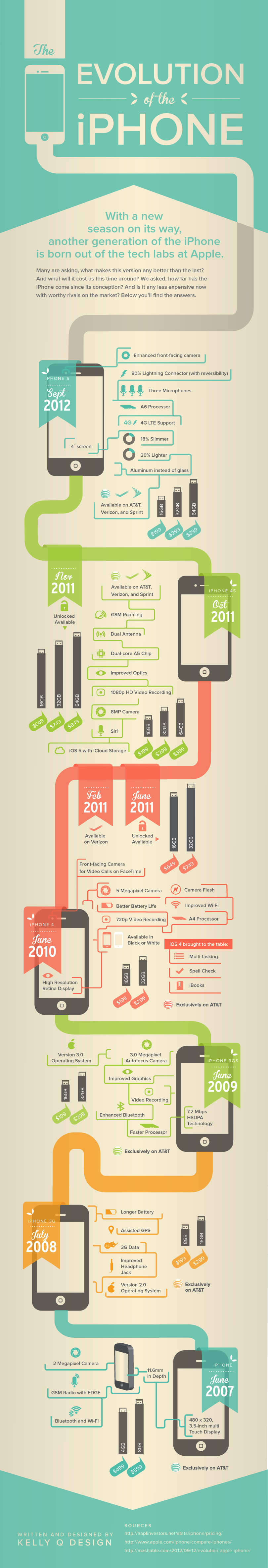 iPhone Evolution Completely Showcased [Infographic]