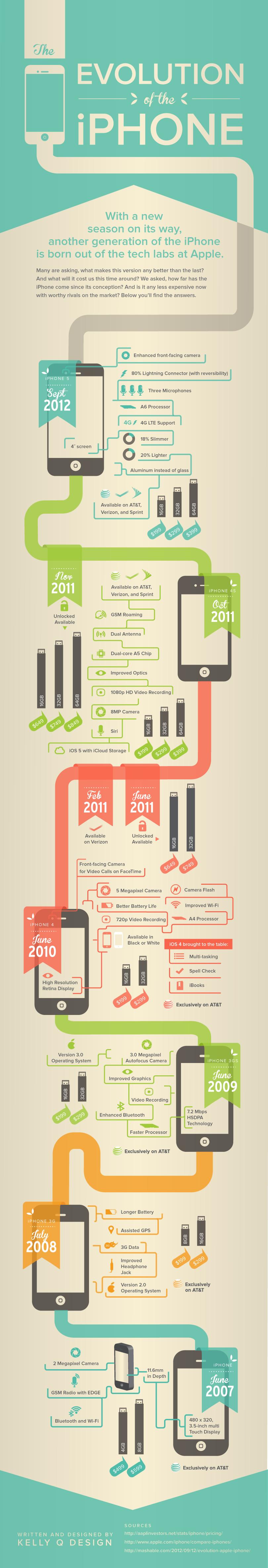 iphone-evolution-timeline-specs-infographic