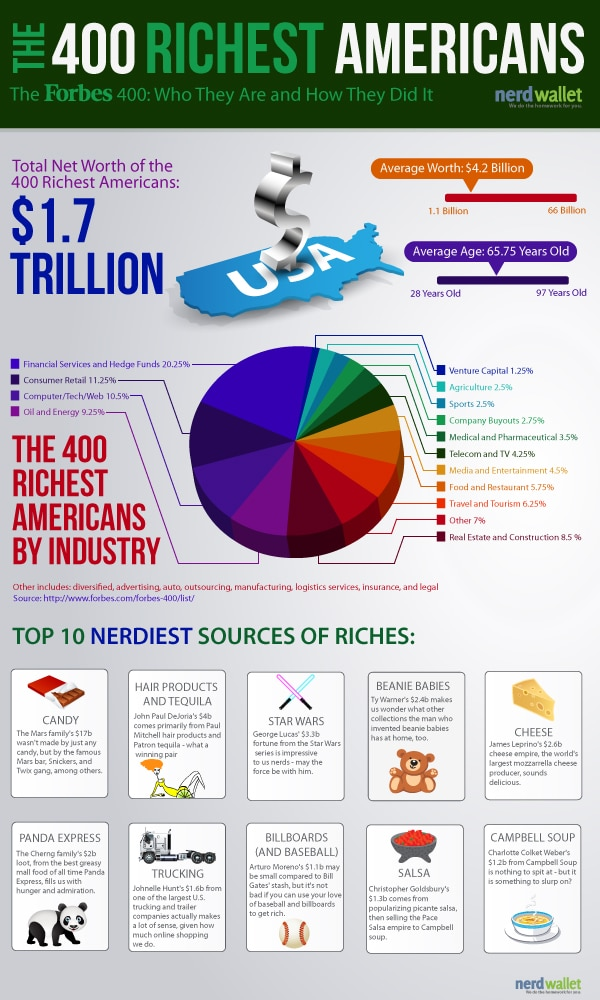 Richest People In America & How They Got Rich [Infographic]