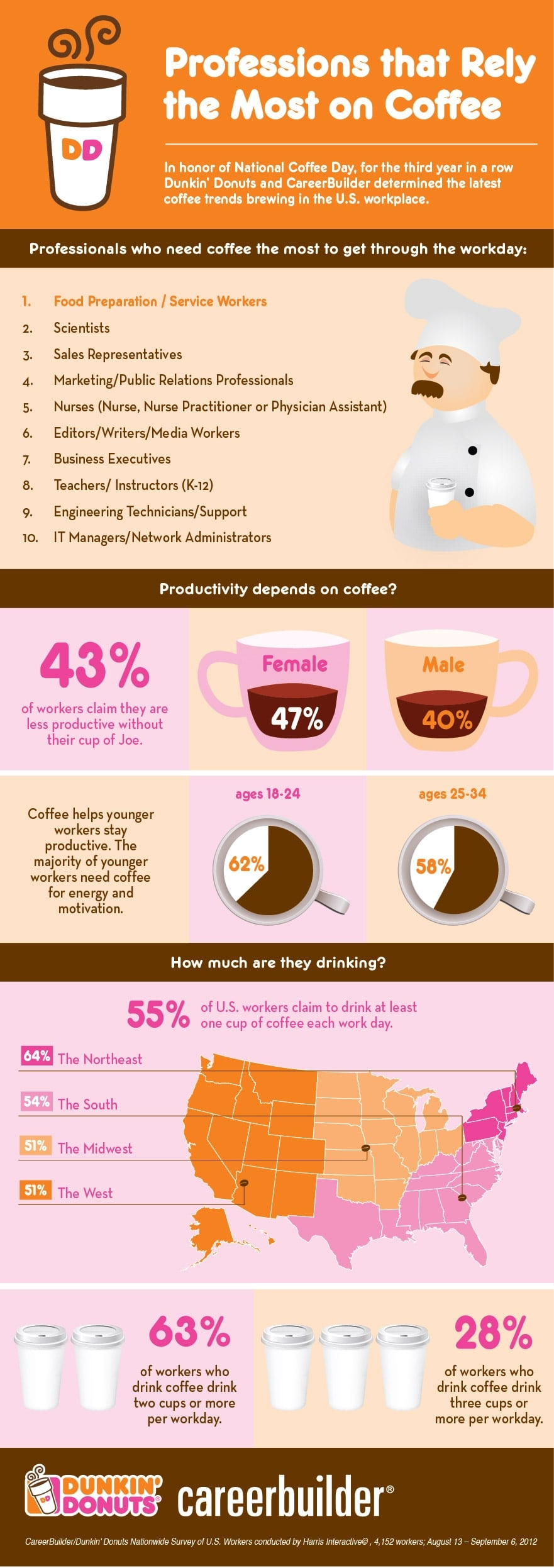 coffee-addiction-by-profession-infographic