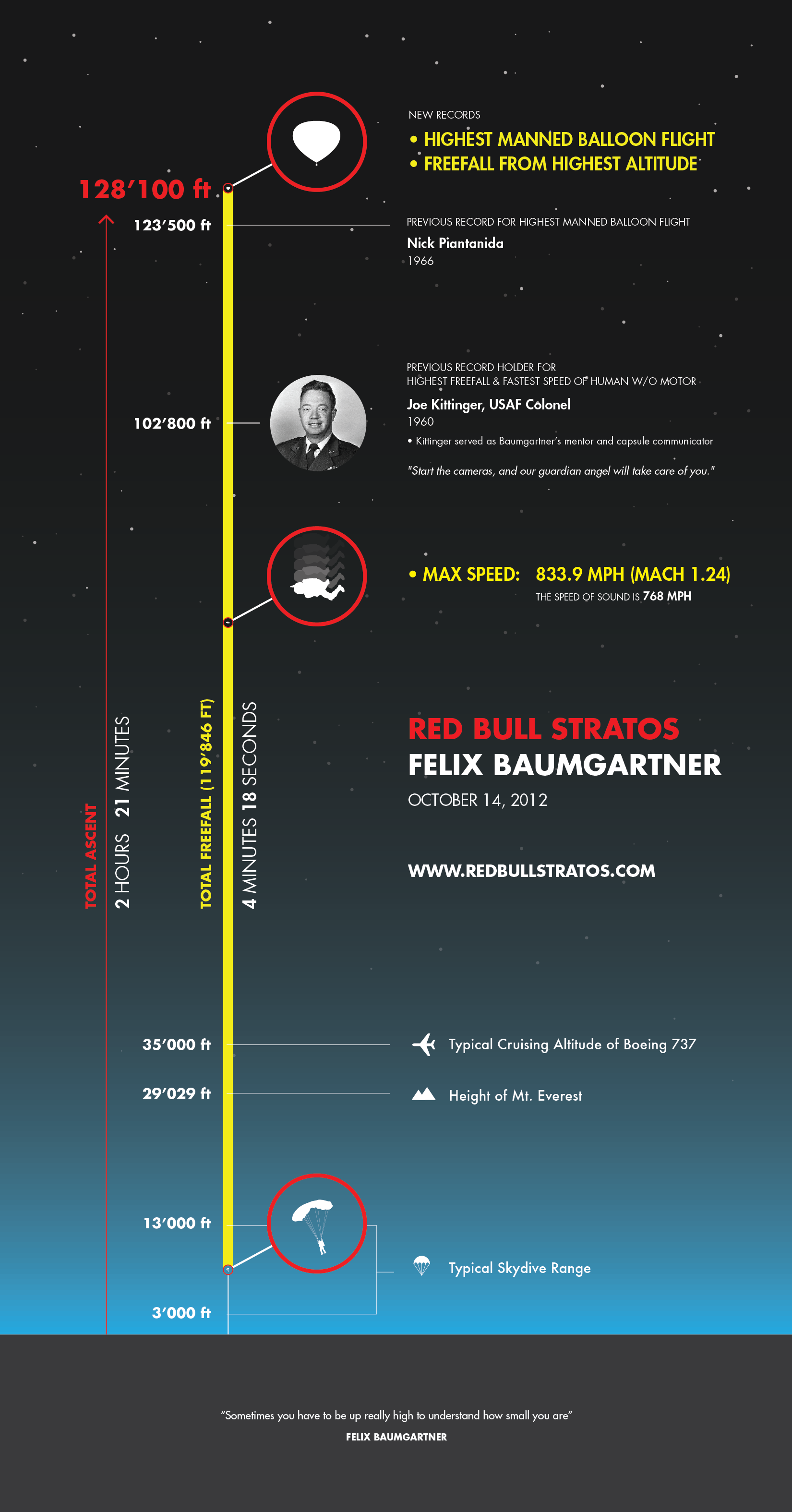 felix-baumgartner-space-jump-infographic