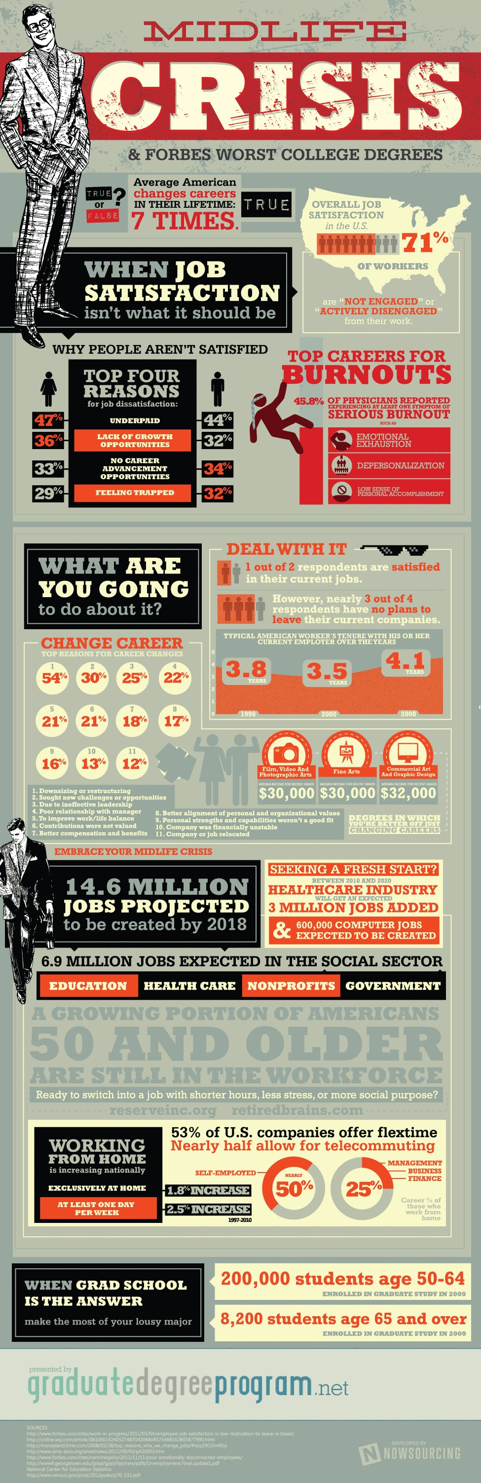 Midlife Crisis: Overall Job Satisfaction In America [Infographic]