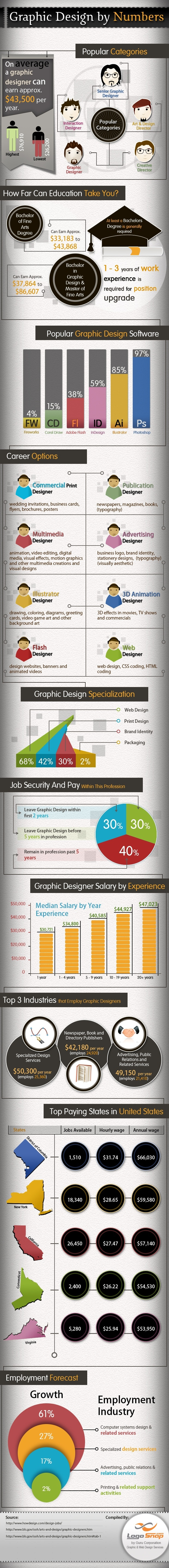 In-Depth Look At The Graphic Design Career [Infographic]