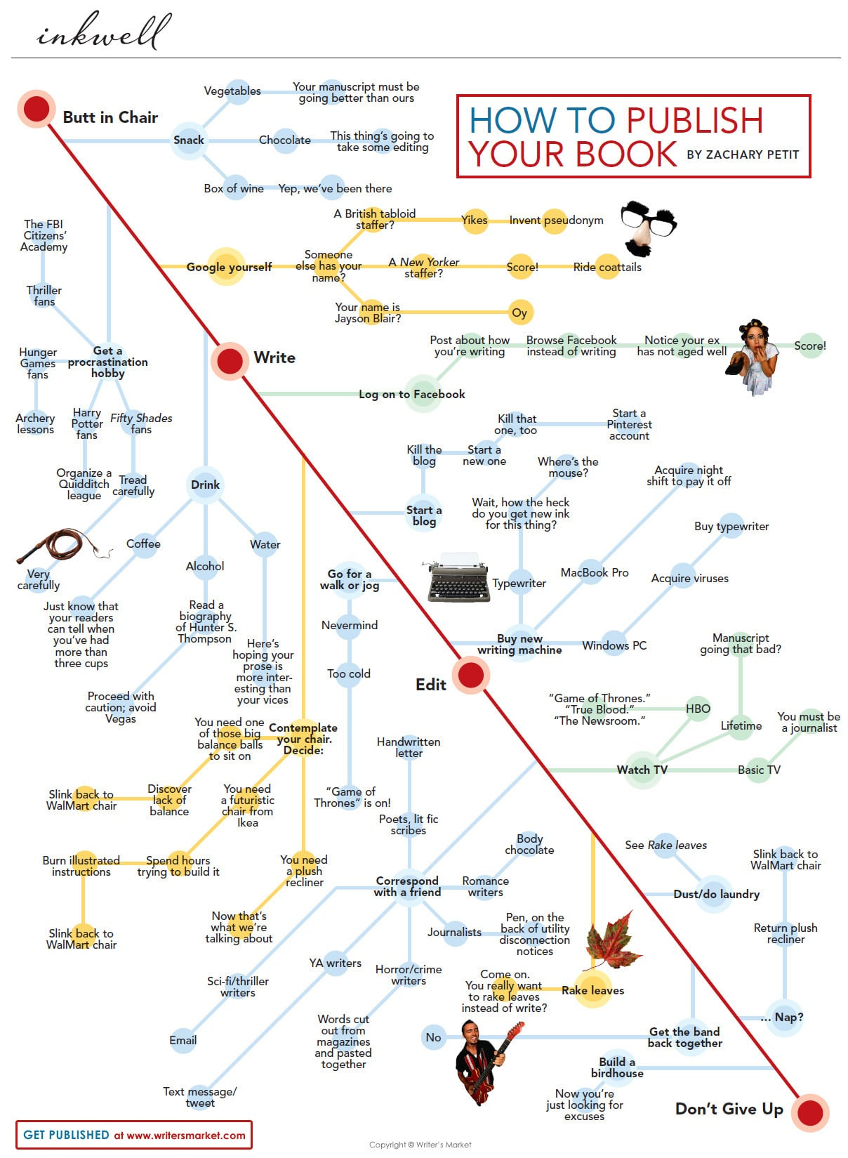 Finally Get Published: How To Publish A Book [Flowchart]