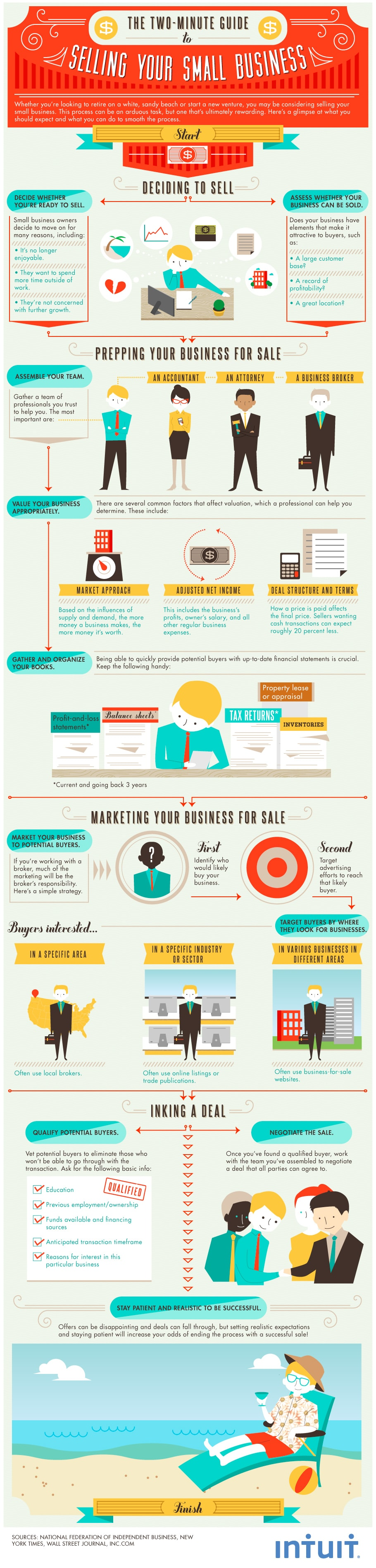 Simple Guide To Selling Your Small Business [Infographic]