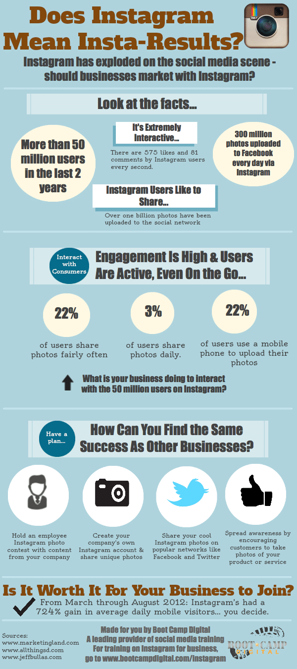 Instagram Success: Is It Really Instant? [Infographic]