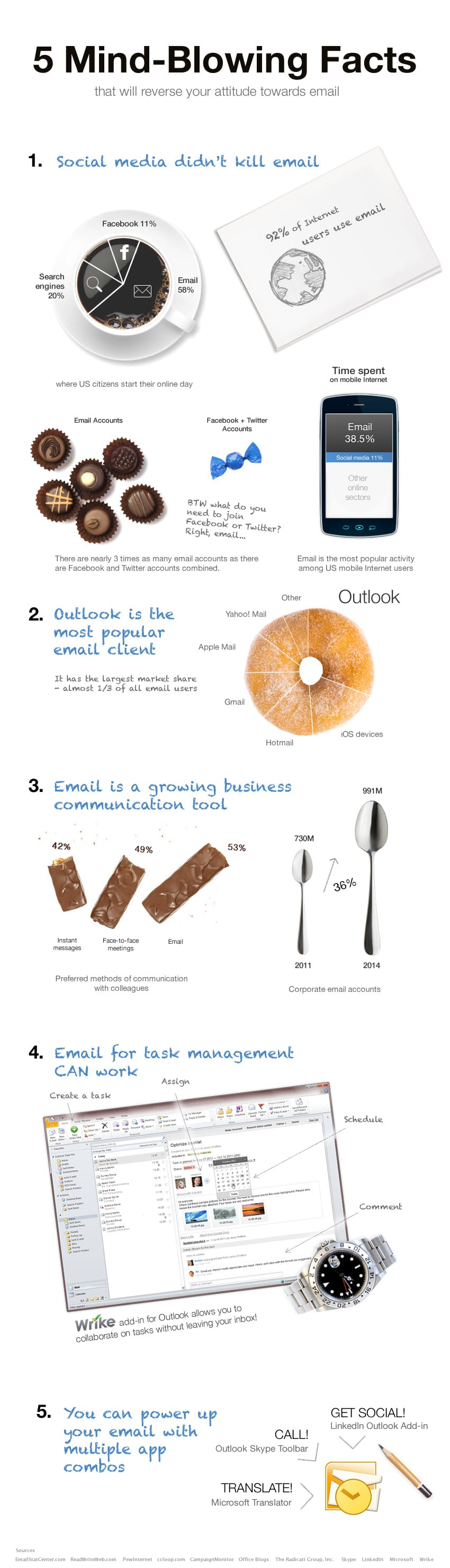 Mind-Blowing Facts That Will Make You Use Email Again [Infographic]