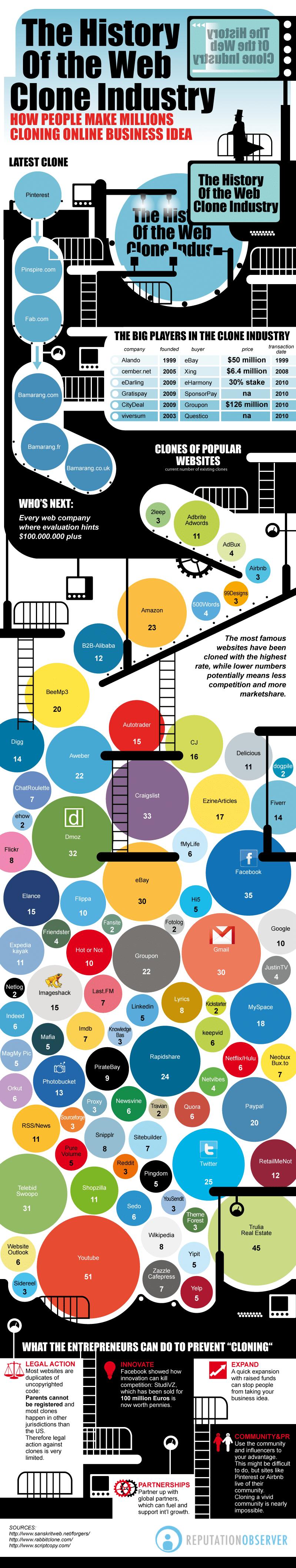 Online Clones Cash In On Popular Websites [Infographic]