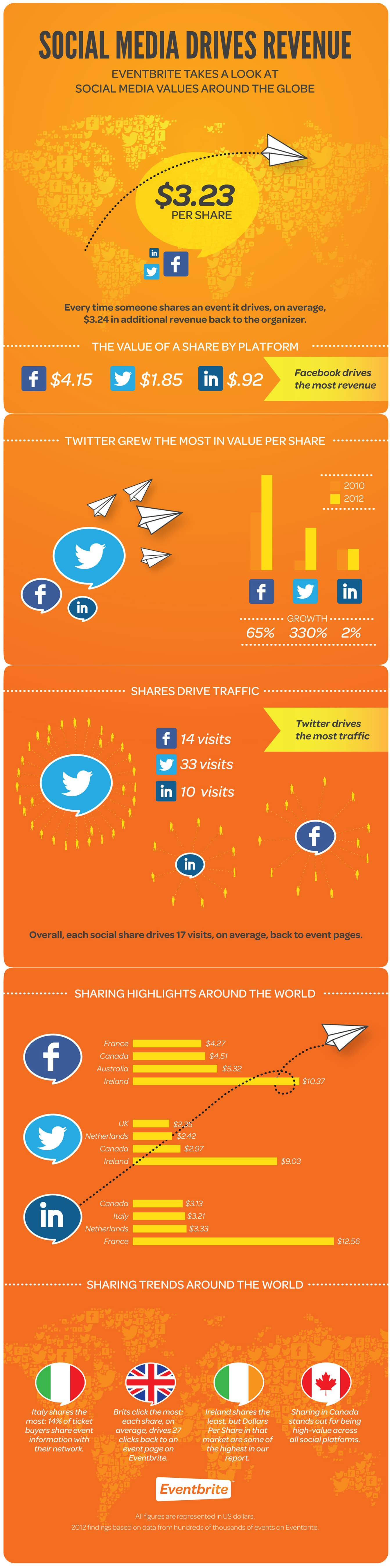 Dollar Value Of Social Media Shares & How It's Changed [Infographic]