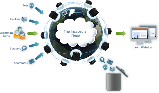Incapsula: Website Security Protection To Keep Cyber Cyclopee Out