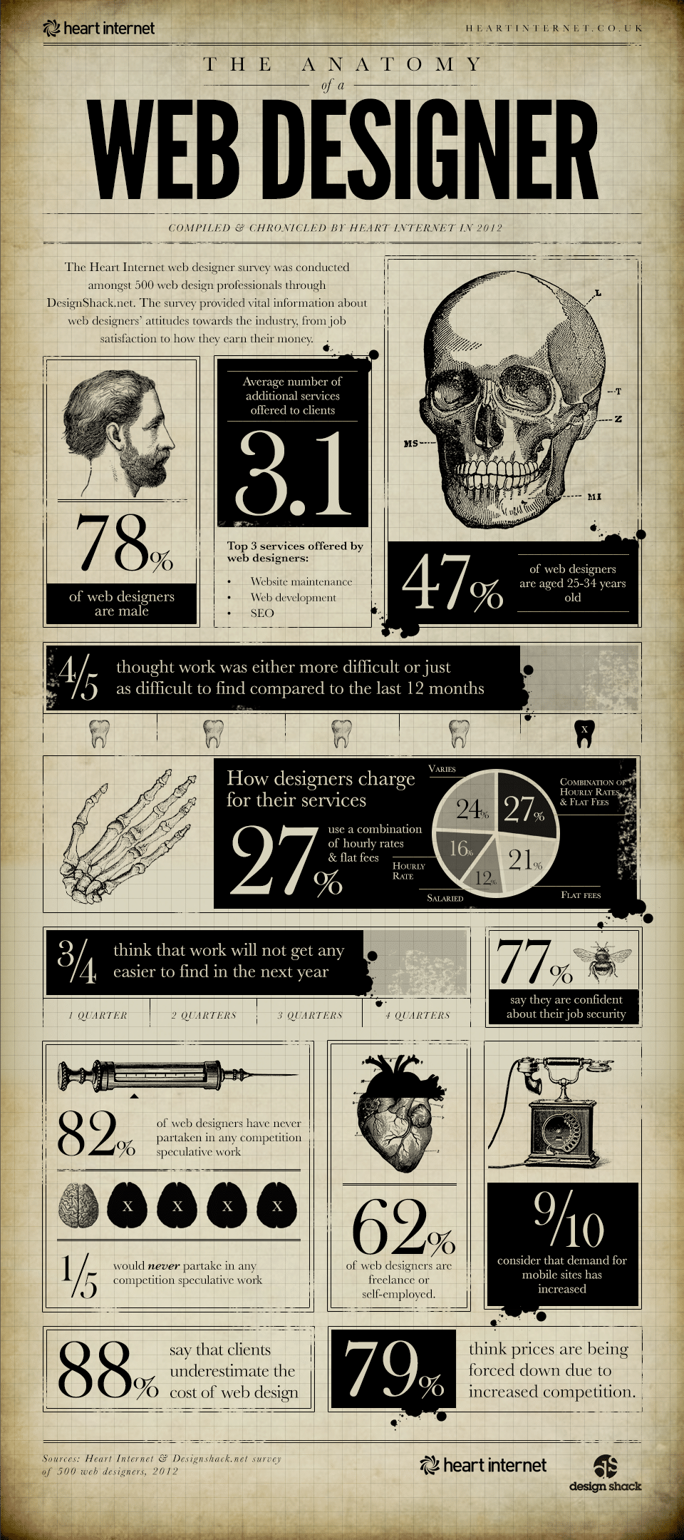 The Intricate Anatomy Of A Web Designer [Infographic]