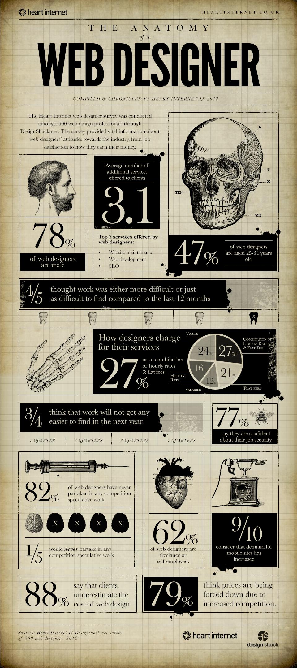 anatomy-of-web-designer-infographic