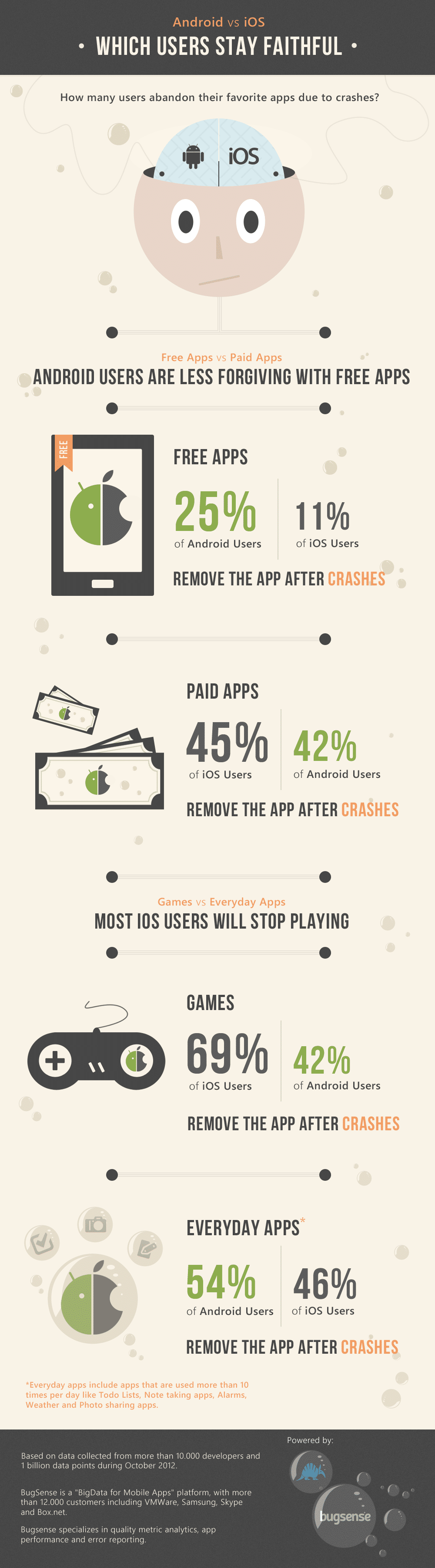 Android vs. iOS: Loyalty Among Users [Infographic]