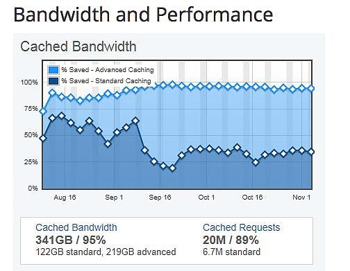 bandwidth-performance-protection-graph-incapsula
