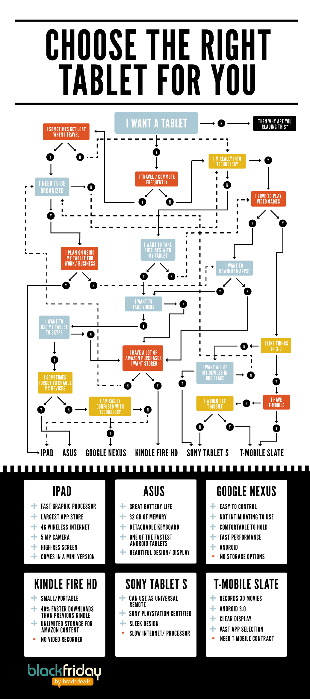 Choosing The Right Tablet For You [Flowchart]