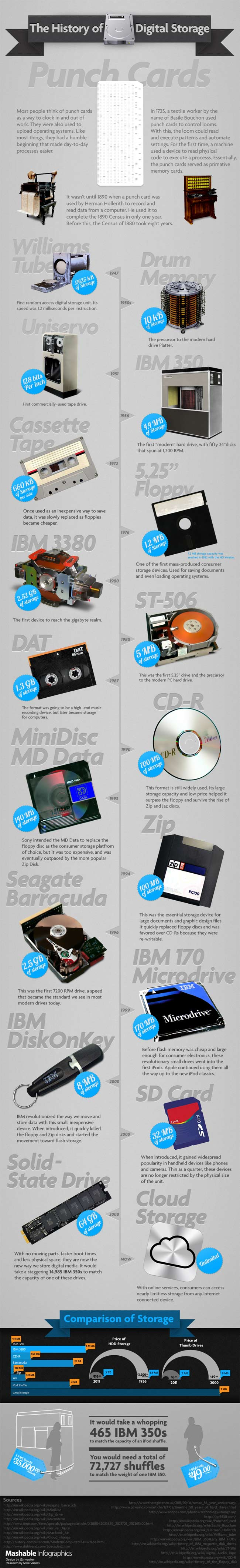 Digital Storage: Then & Now [Infographic]