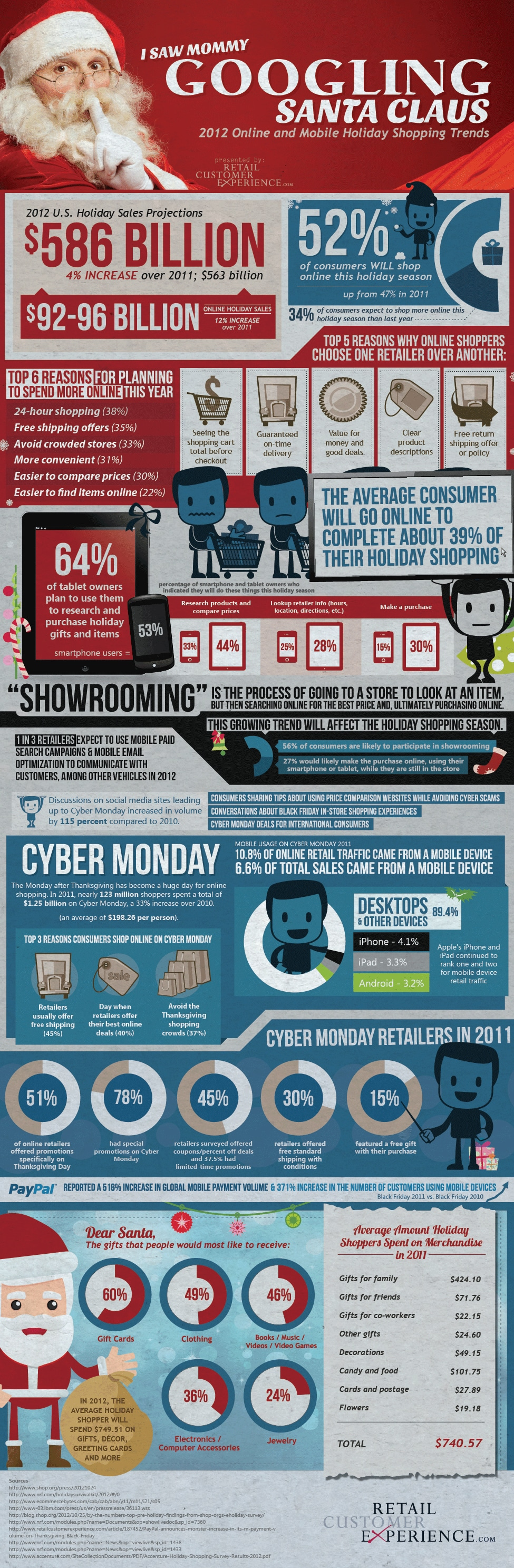 2012 Holiday Online & Mobile Shopping Trends [Infographic]