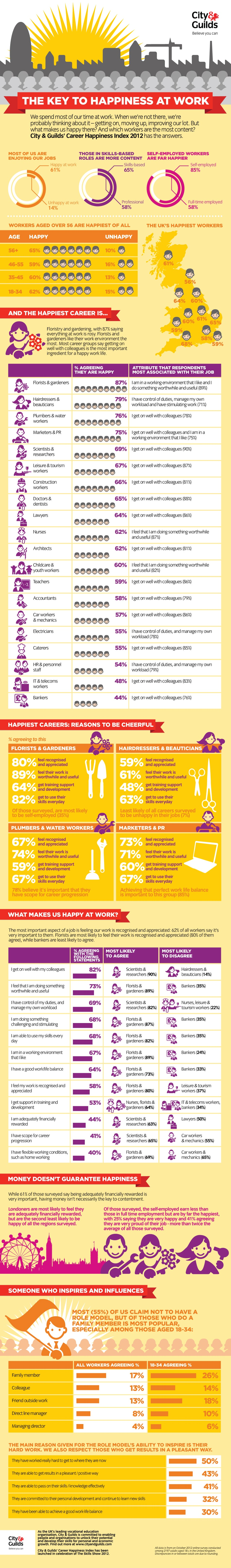 Smile…How To Be Happy At Work [Infographic]