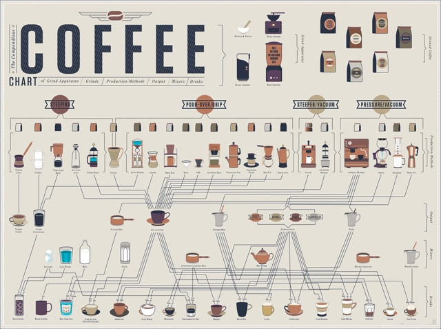 Coffee Addicts: How To Make Every Kind Of Coffee Drink [Chart]