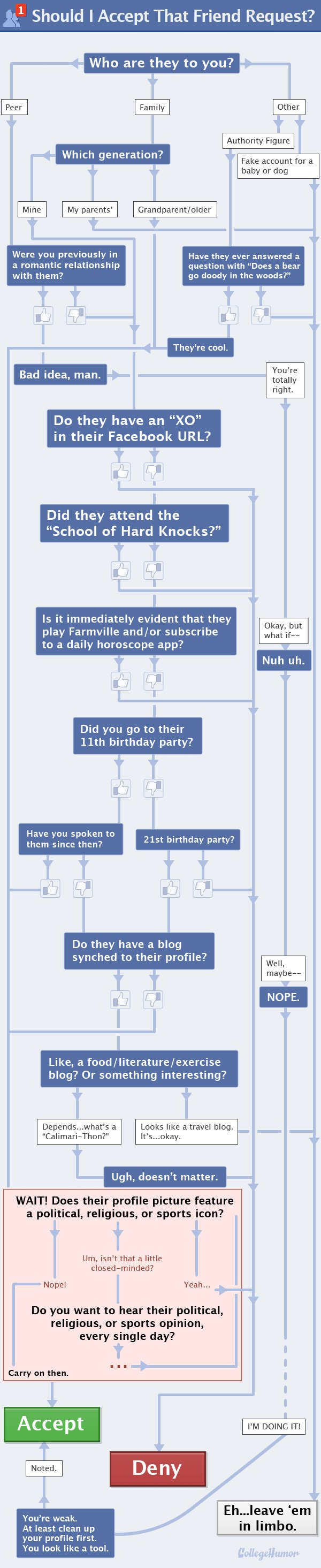 Should You Accept That Facebook Friend Request? [Flowchart]