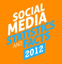 Top Social Media Stats Too Impressive To Overlook