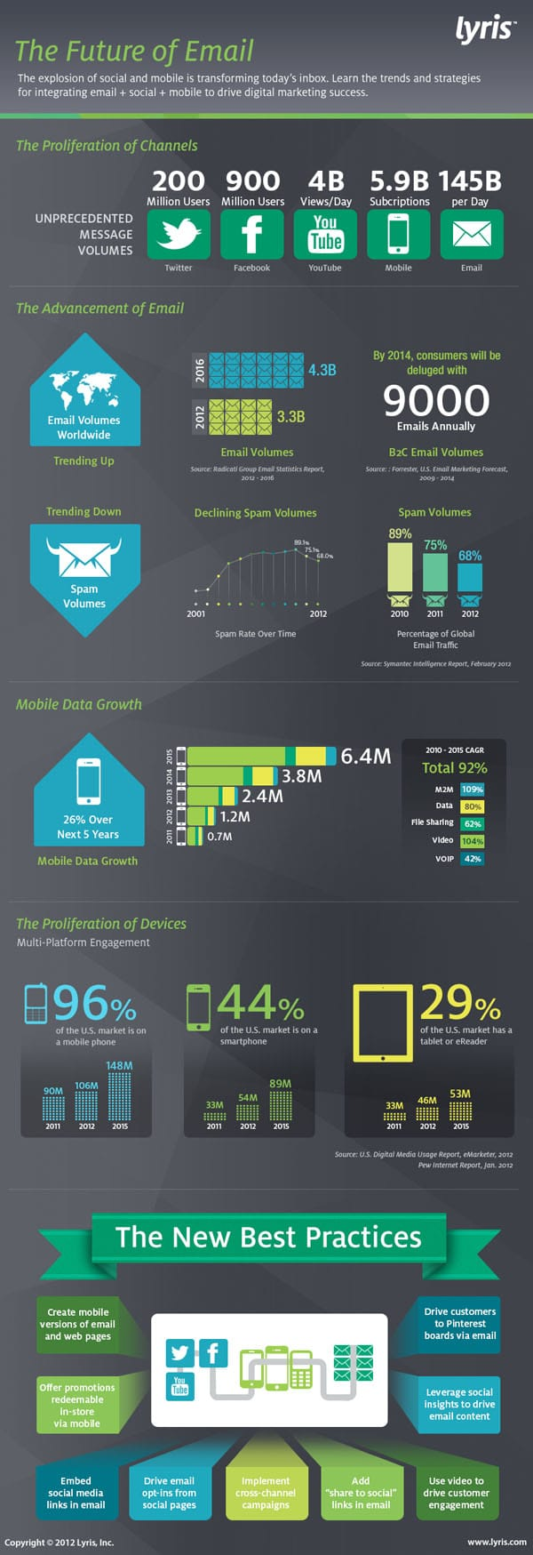 The Future Of Email: Best Practices & Trends [Infographic]